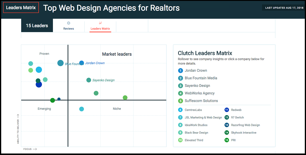 Top Web Design Agencies For Realtors